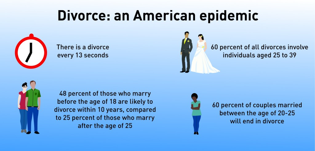 Black Women Marriage Statistics