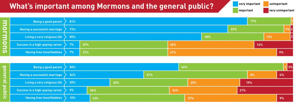 life-goals-mormons-vs-general-public-01