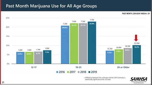 Data from the 2019 National Survey on Drug Use and Health (NSDUH)